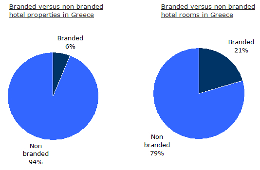 Branded versus non branded hotels & hotel rooms