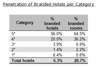 Penetration of branded hotels per category